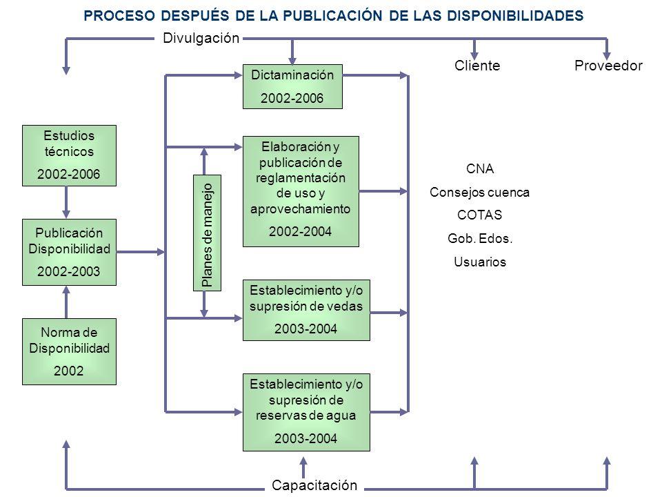 PROCESO DESPUÉS DE LA PUBLICACIÓN DE LAS DISPONIBILIDADES