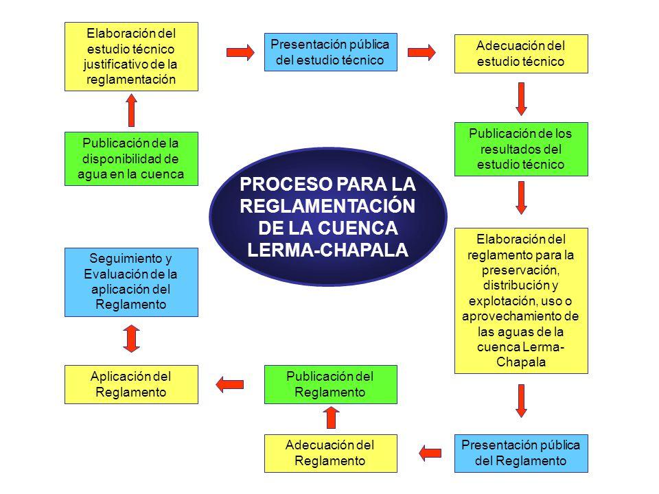 PROCESO PARA LA REGLAMENTACIÓN DE LA CUENCA LERMA-CHAPALA