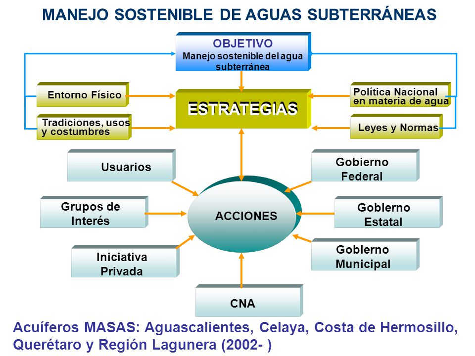 MANEJO SOSTENIBLE DE AGUAS SUBTERRÁNEAS Manejo sostenible del agua
