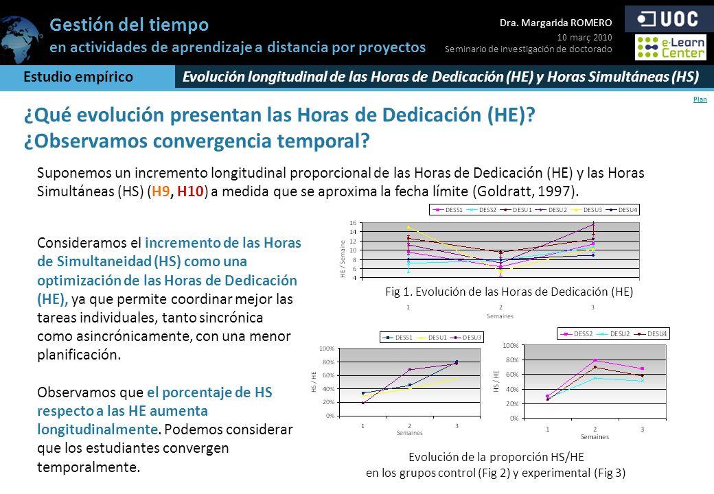 Fig 1. Evolución de las Horas de Dedicación (HE)