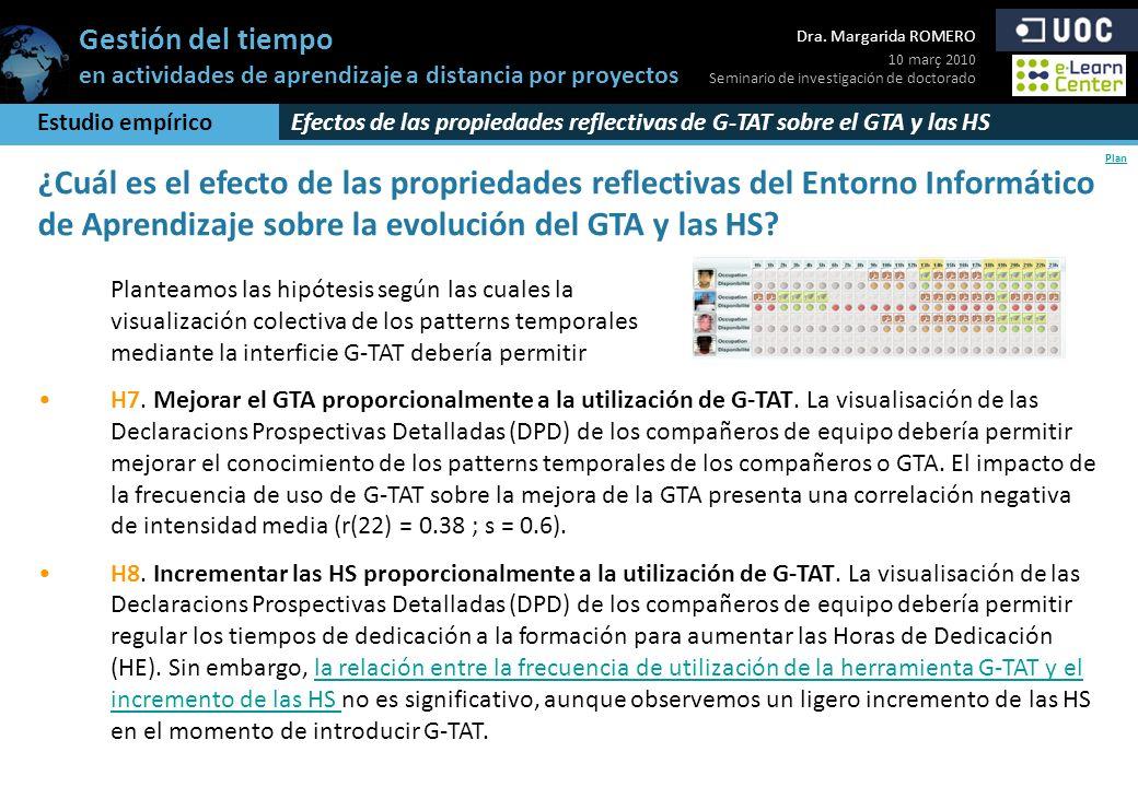 Estudio empíricoEfectos de las propiedades reflectivas de G-TAT sobre el GTA y las HS.
