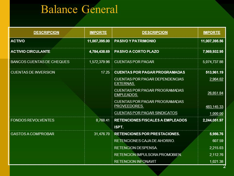 Balance General DESCRIPCION IMPORTE ACTIVO 11,007,395.00