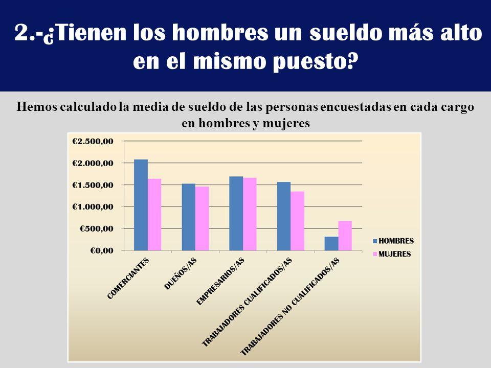 2.-¿Tienen los hombres un sueldo más alto en el mismo puesto