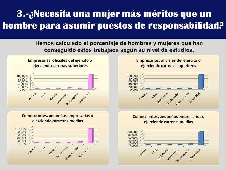 3.-¿Necesita una mujer más méritos que un hombre para asumir puestos de responsabilidad