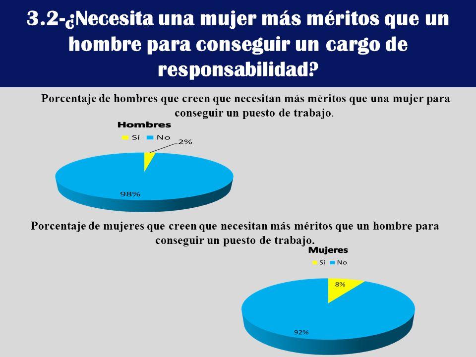 3.2-¿Necesita una mujer más méritos que un hombre para conseguir un cargo de responsabilidad