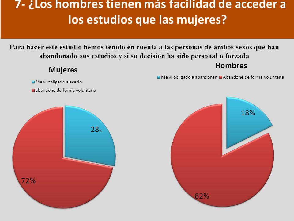 7- ¿Los hombres tienen más facilidad de acceder a los estudios que las mujeres