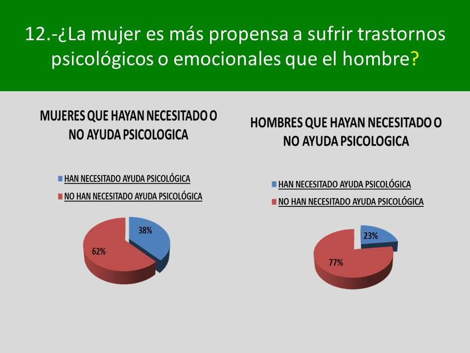 12.-¿La mujer es más propensa a sufrir trastornos psicológicos o emocionales que el hombre