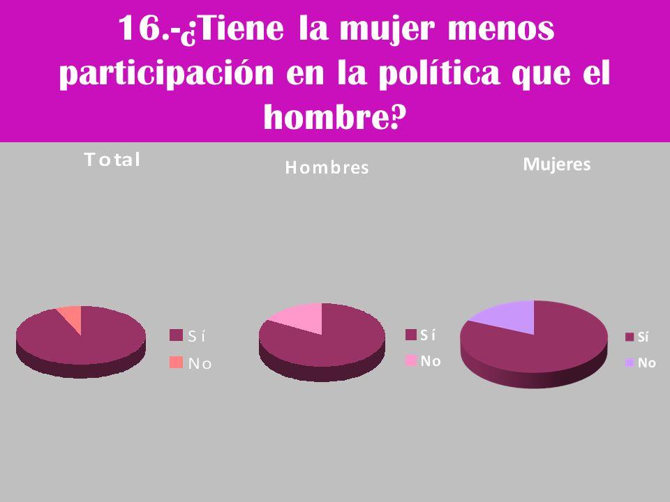 16.-¿Tiene la mujer menos participación en la política que el hombre