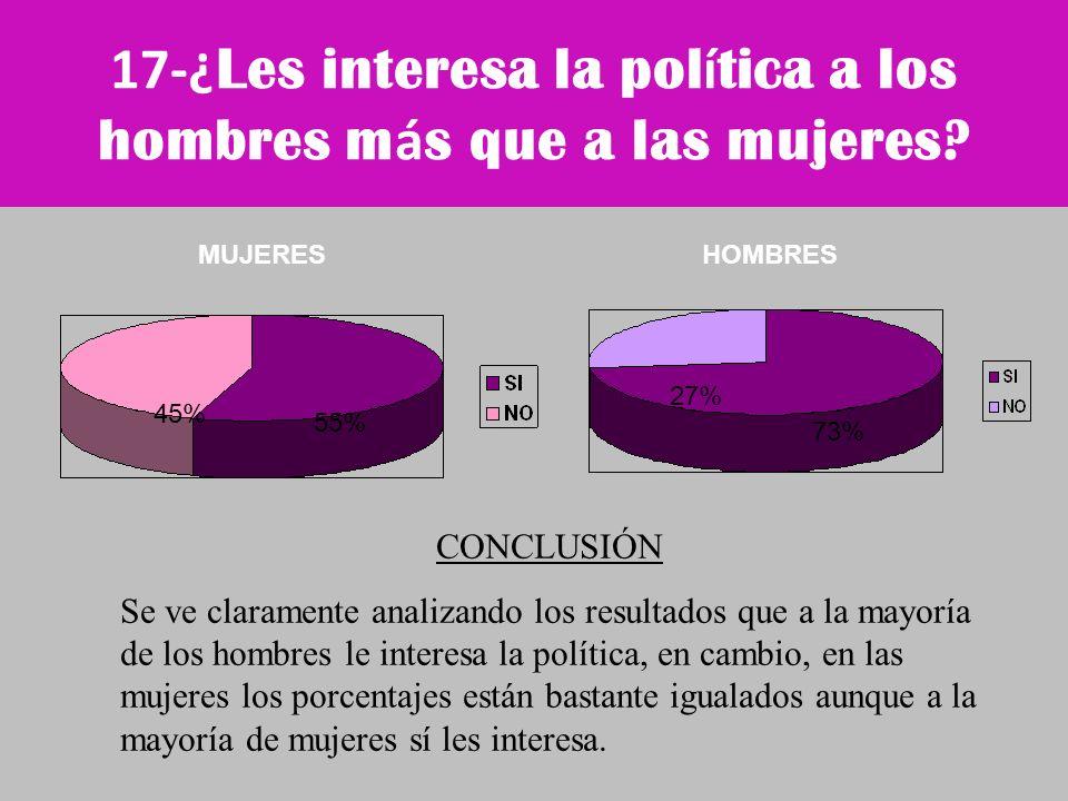 17-¿Les interesa la política a los hombres más que a las mujeres