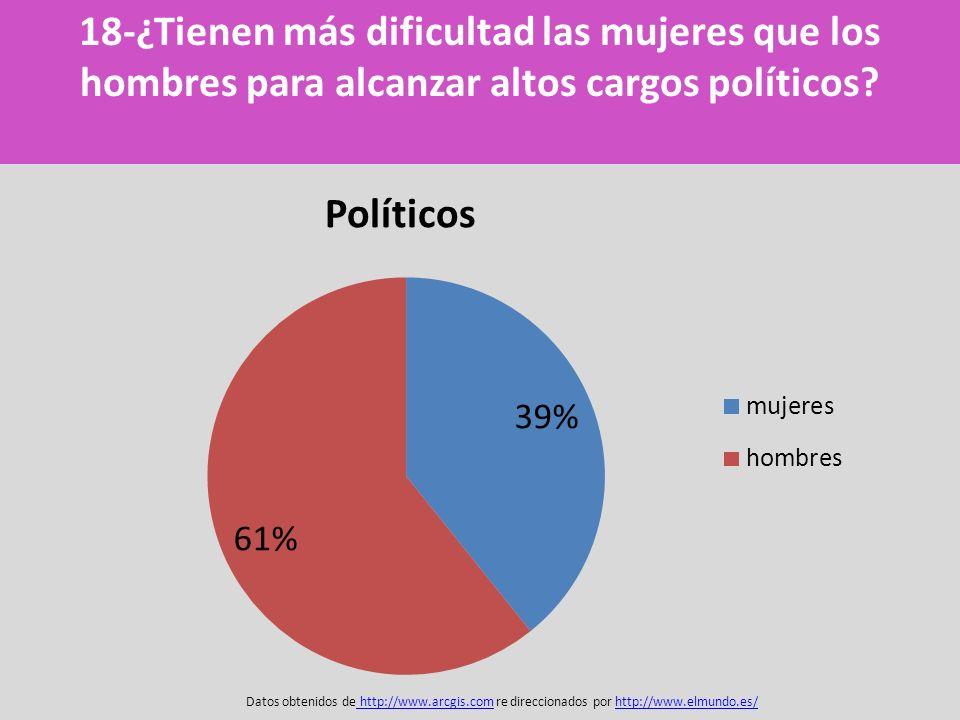18-¿Tienen más dificultad las mujeres que los hombres para alcanzar altos cargos políticos