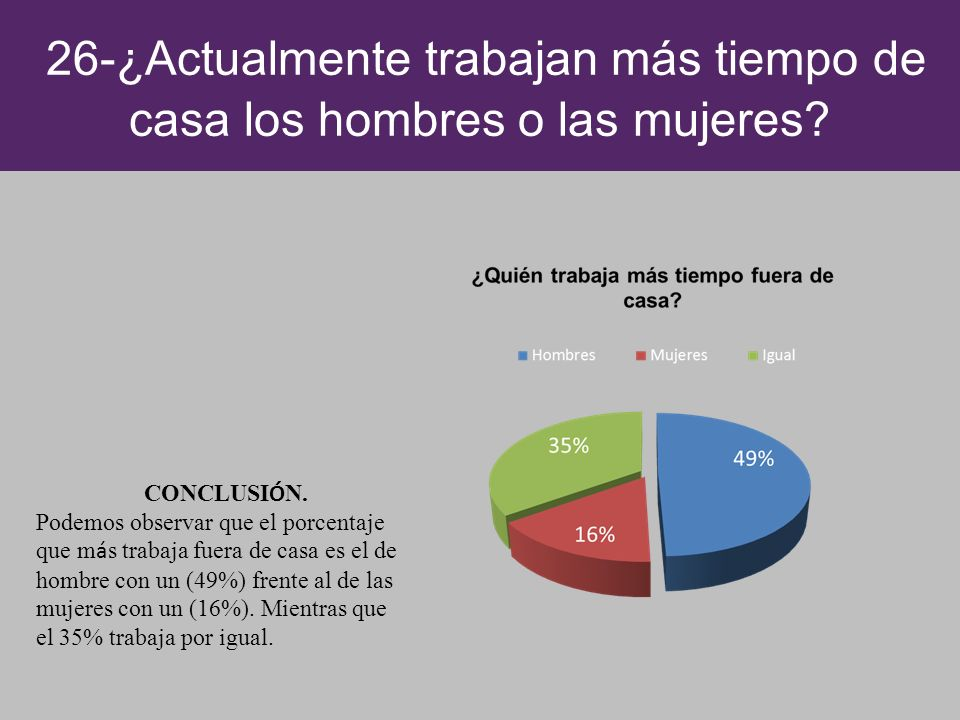 26-¿Actualmente trabajan más tiempo de casa los hombres o las mujeres