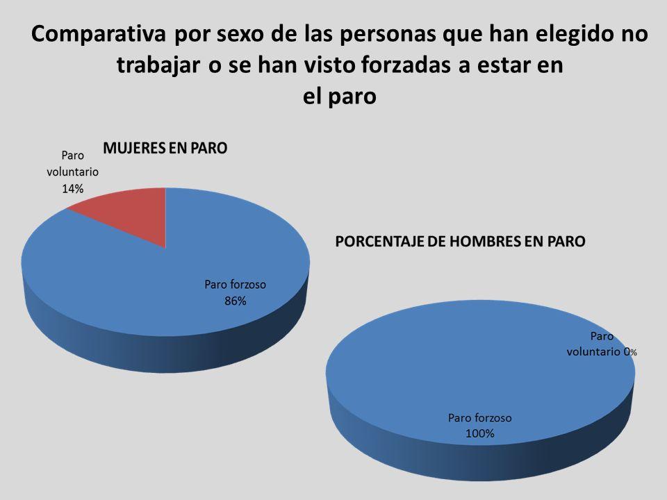 Comparativa por sexo de las personas que han elegido no trabajar o se han visto forzadas a estar en el paro