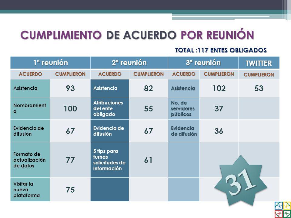 CUMPLIMIENTO DE ACUERDO POR REUNIÓN
