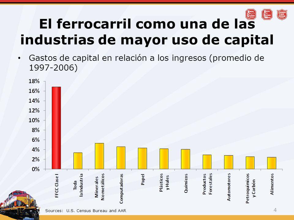 El ferrocarril como una de las industrias de mayor uso de capital