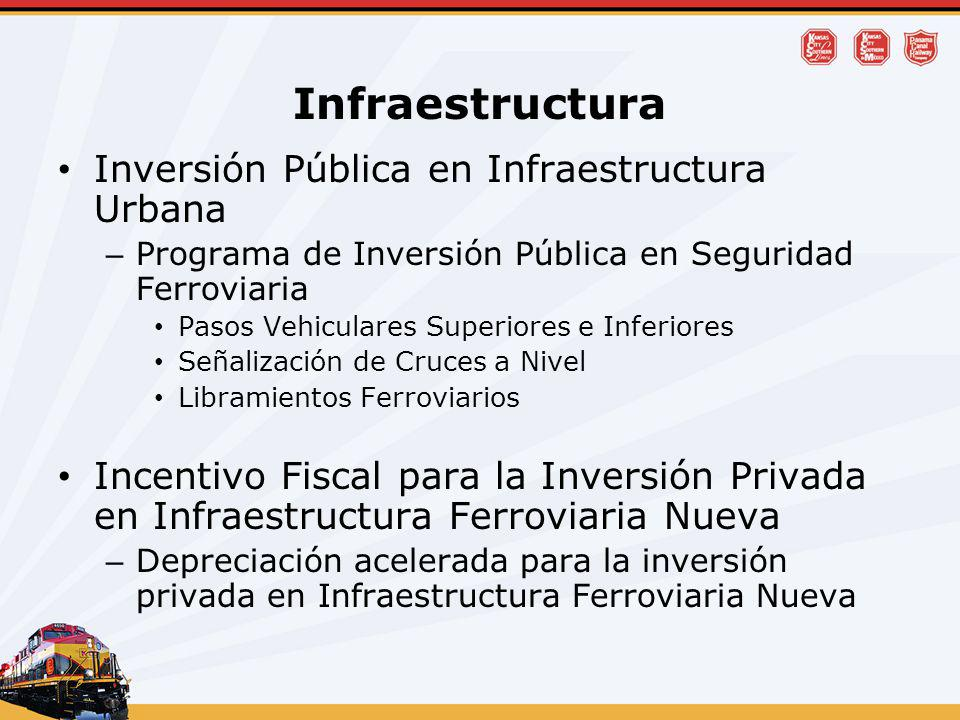 Infraestructura Inversión Pública en Infraestructura Urbana