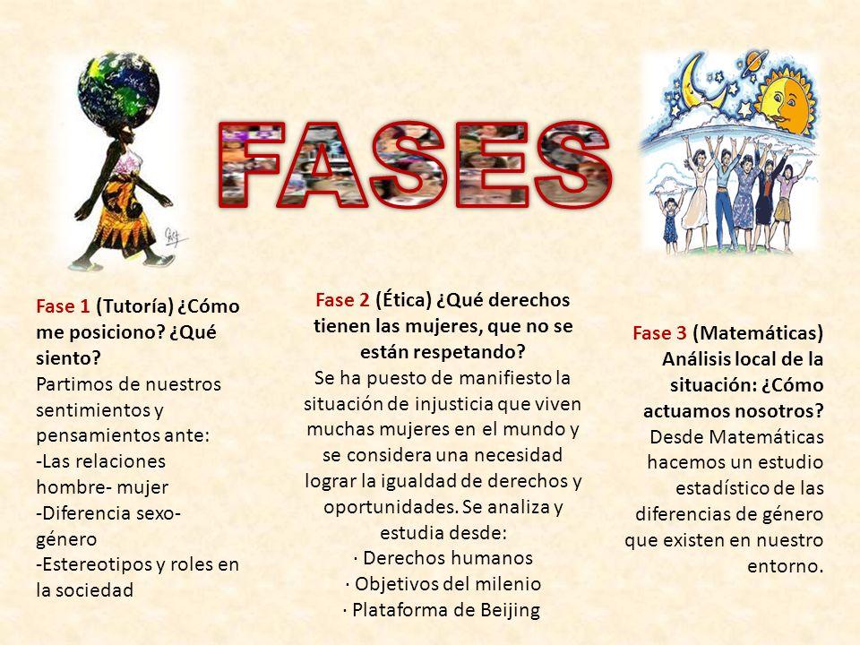 FASES Fase 2 (Ética) ¿Qué derechos tienen las mujeres, que no se están respetando