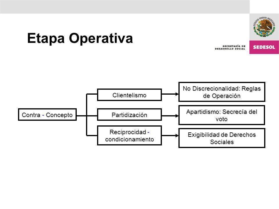 Etapa Operativa No Discrecionalidad: Reglas de Operación Clientelismo