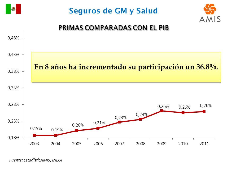 PRIMAS COMPARADAS CON EL PIB