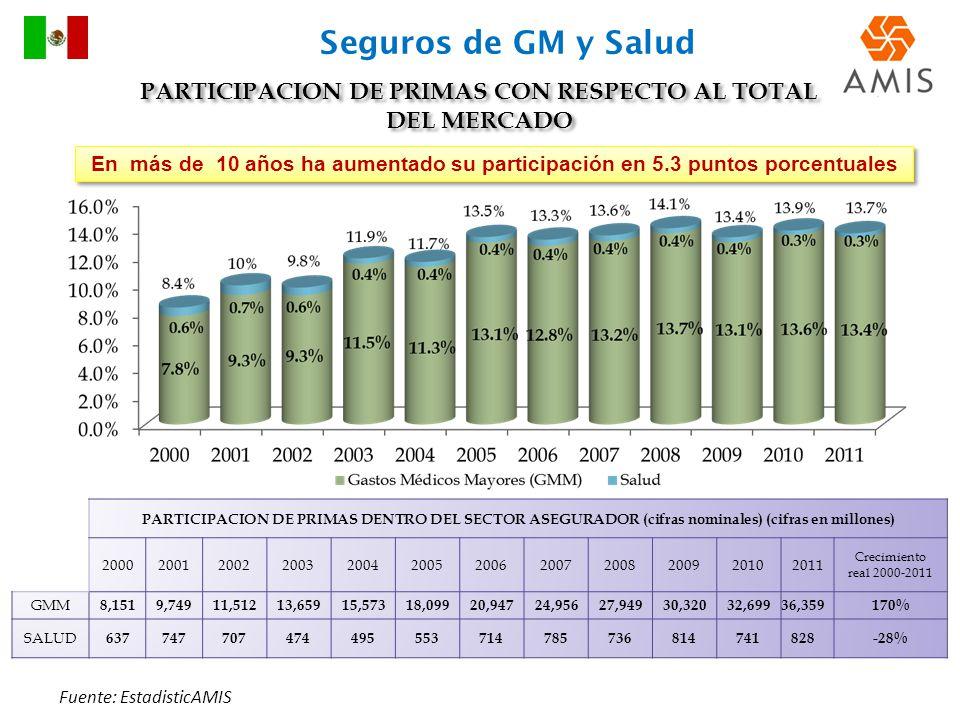 PARTICIPACION DE PRIMAS CON RESPECTO AL TOTAL DEL MERCADO