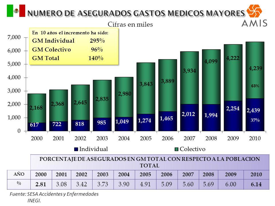 NUMERO DE ASEGURADOS GASTOS MEDICOS MAYORES