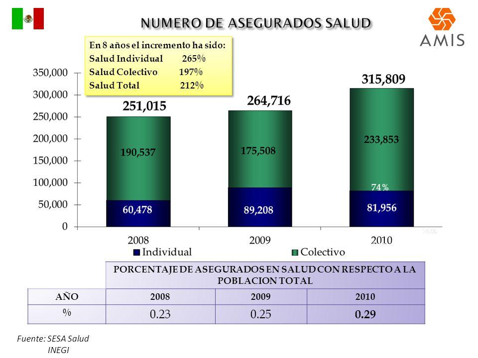 NUMERO DE ASEGURADOS SALUD