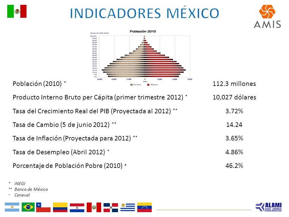 Indicadores México Población (2010) * 112.3 millones