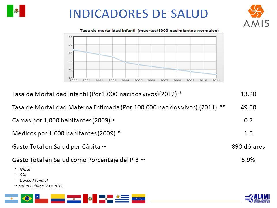 Indicadores de Salud Tasa de Mortalidad Infantil (Por 1,000 nacidos vivos)(2012) * 13.20.