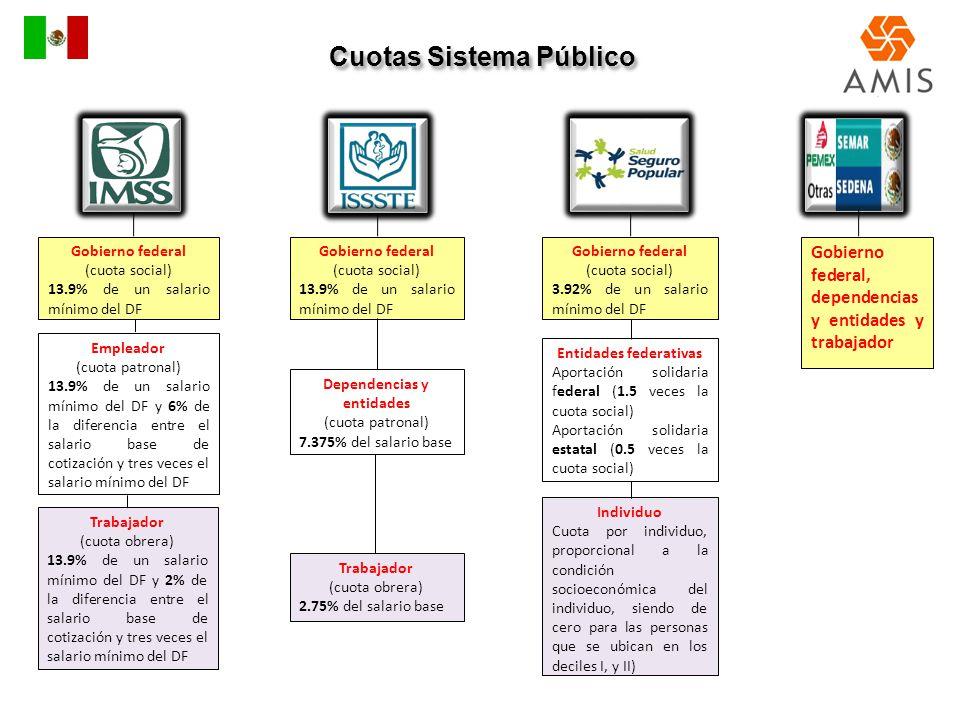 Cuotas Sistema Público Entidades federativas Dependencias y entidades