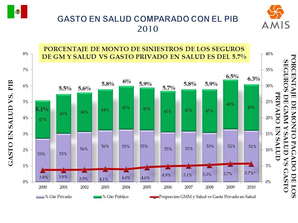 GASTO EN SALUD COMPARADO CON EL PIB 2010