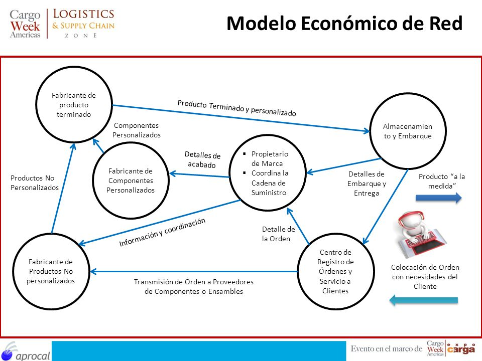 Modelo Económico de Red