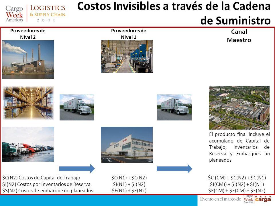 Costos Invisibles a través de la Cadena de Suministro