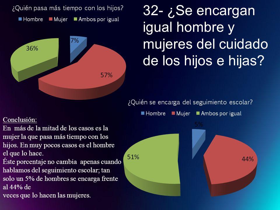 32- ¿Se encargan igual hombre y mujeres del cuidado de los hijos e hijas