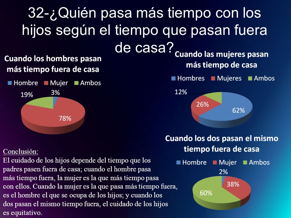 32-¿Quién pasa más tiempo con los hijos según el tiempo que pasan fuera de casa