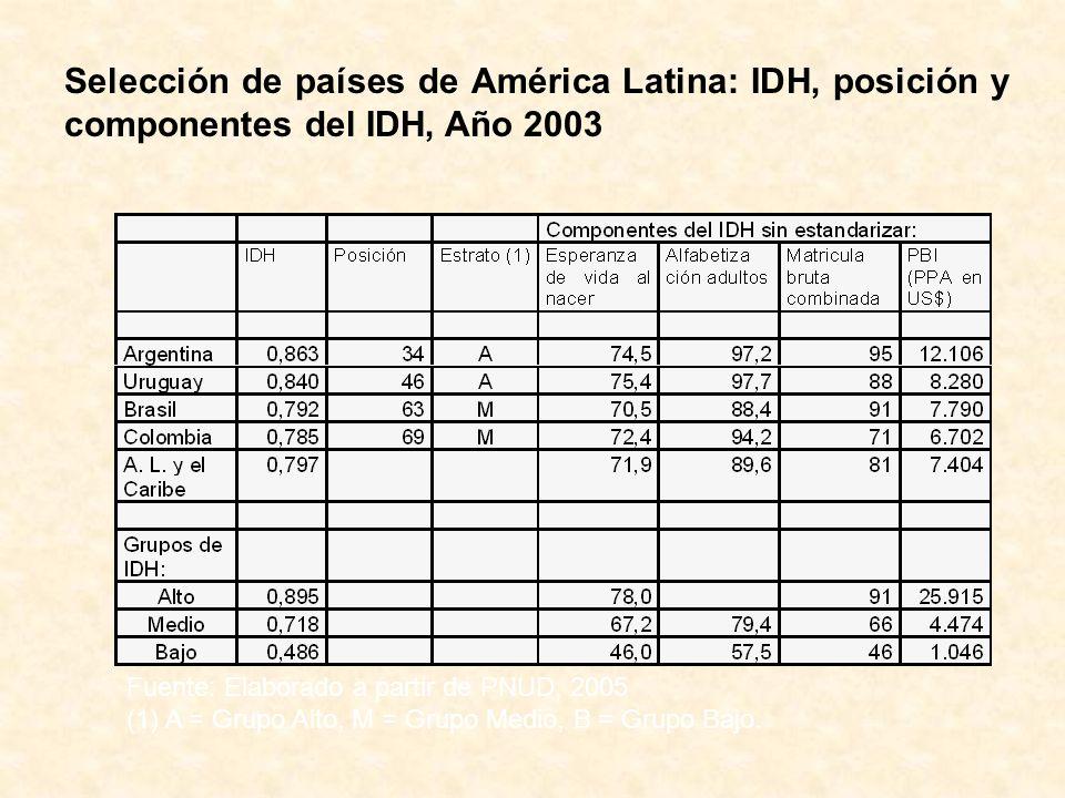 Selección de países de América Latina: IDH, posición y componentes del IDH, Año 2003