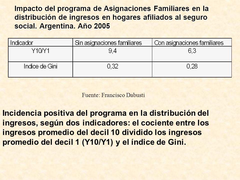 Impacto del programa de Asignaciones Familiares en la distribución de ingresos en hogares afiliados al seguro social. Argentina. Año 2005