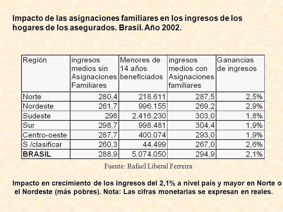 Impacto de las asignaciones familiares en los ingresos de los hogares de los asegurados. Brasil. Año 2002.