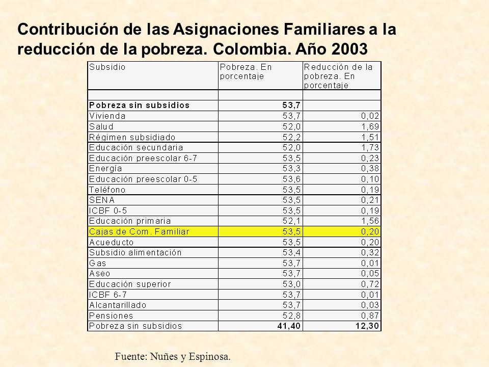 Contribución de las Asignaciones Familiares a la reducción de la pobreza. Colombia. Año 2003