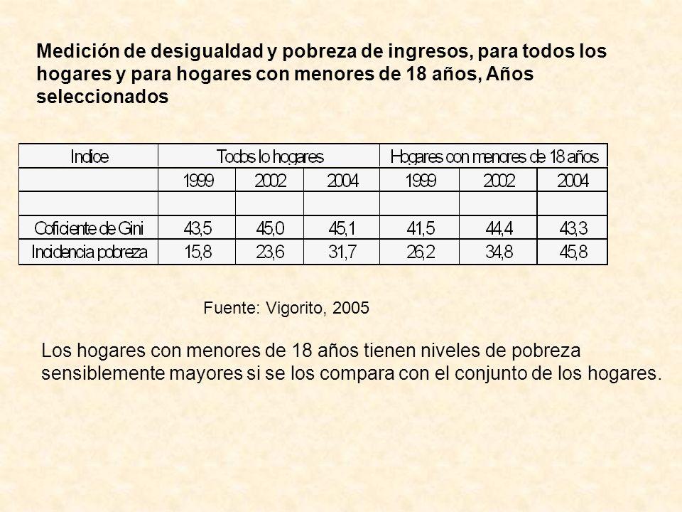 Medición de desigualdad y pobreza de ingresos, para todos los hogares y para hogares con menores de 18 años, Años seleccionados