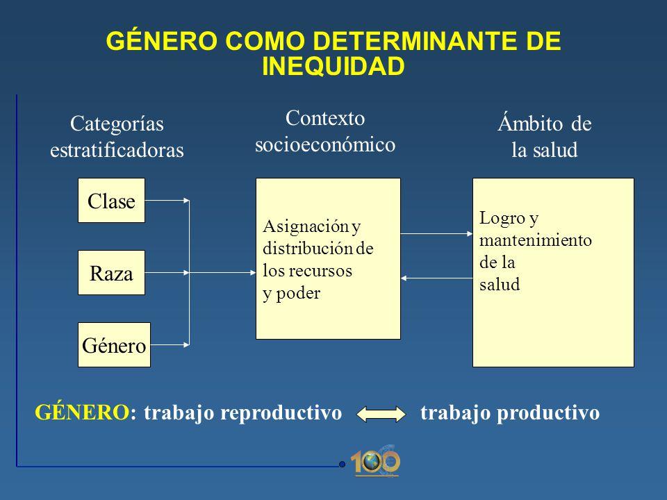 GÉNERO COMO DETERMINANTE DE INEQUIDAD