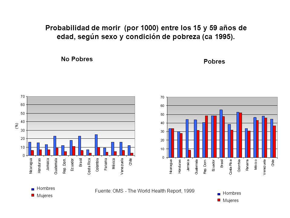 Probabilidad de morir (por 1000) entre los 15 y 59 años de edad, según sexo y condición de pobreza (ca 1995).