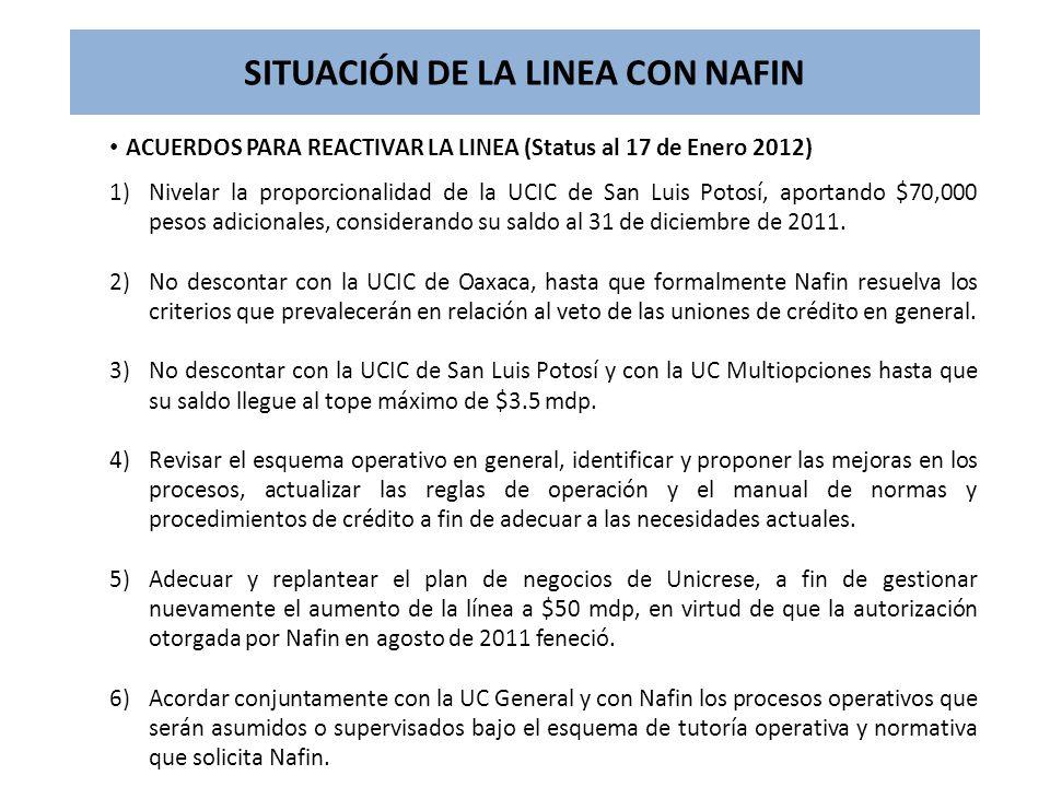 SITUACIÓN DE LA LINEA CON NAFIN