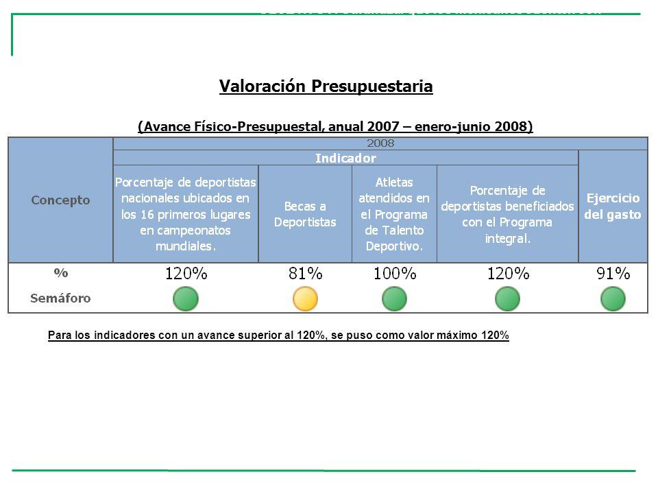 Valoración Presupuestaria