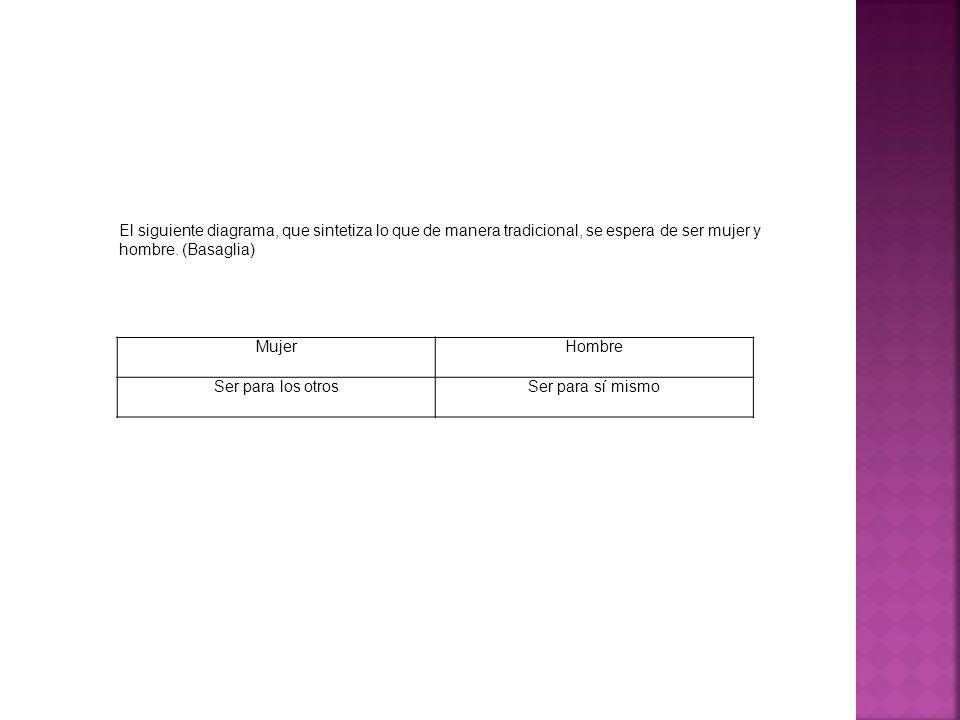 El siguiente diagrama, que sintetiza lo que de manera tradicional, se espera de ser mujer y hombre. (Basaglia)