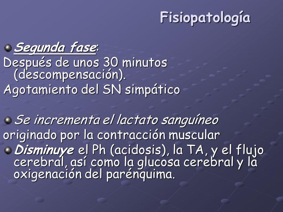 Fisiopatología Segunda fase: