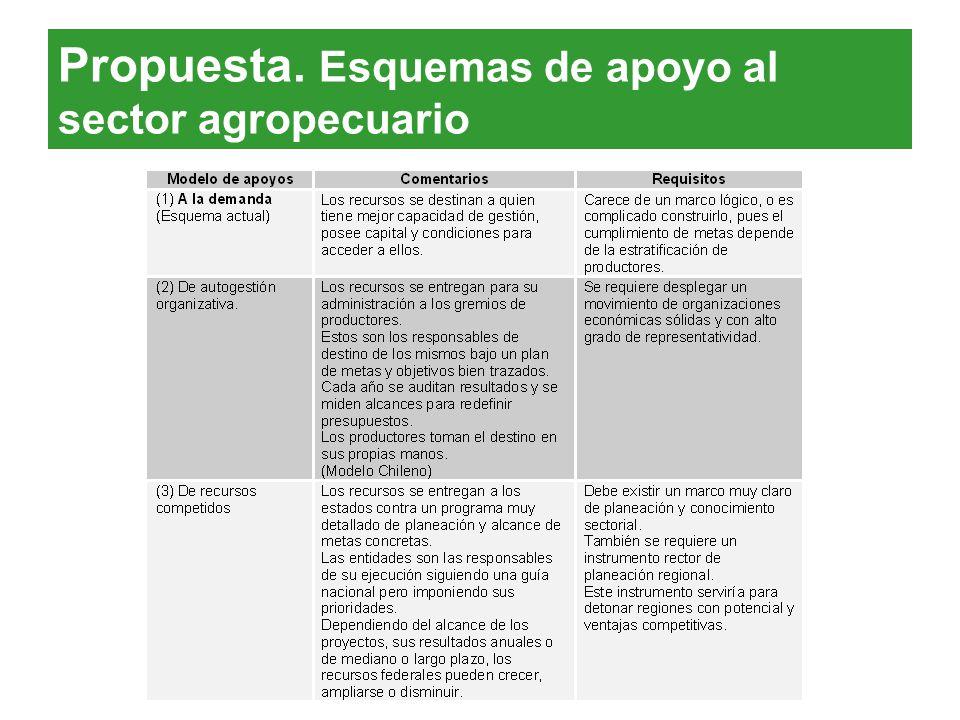 Propuesta. Esquemas de apoyo al sector agropecuario