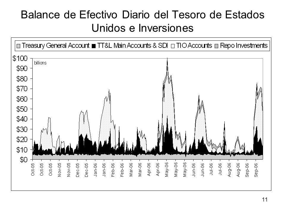 Balance de Efectivo Diario del Tesoro de Estados Unidos e Inversiones