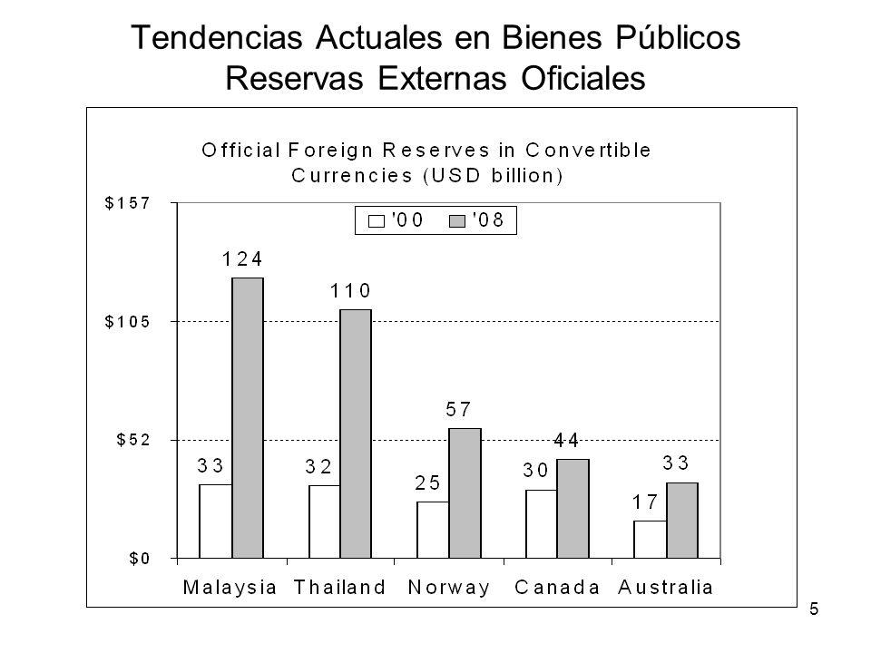 Tendencias Actuales en Bienes Públicos Reservas Externas Oficiales