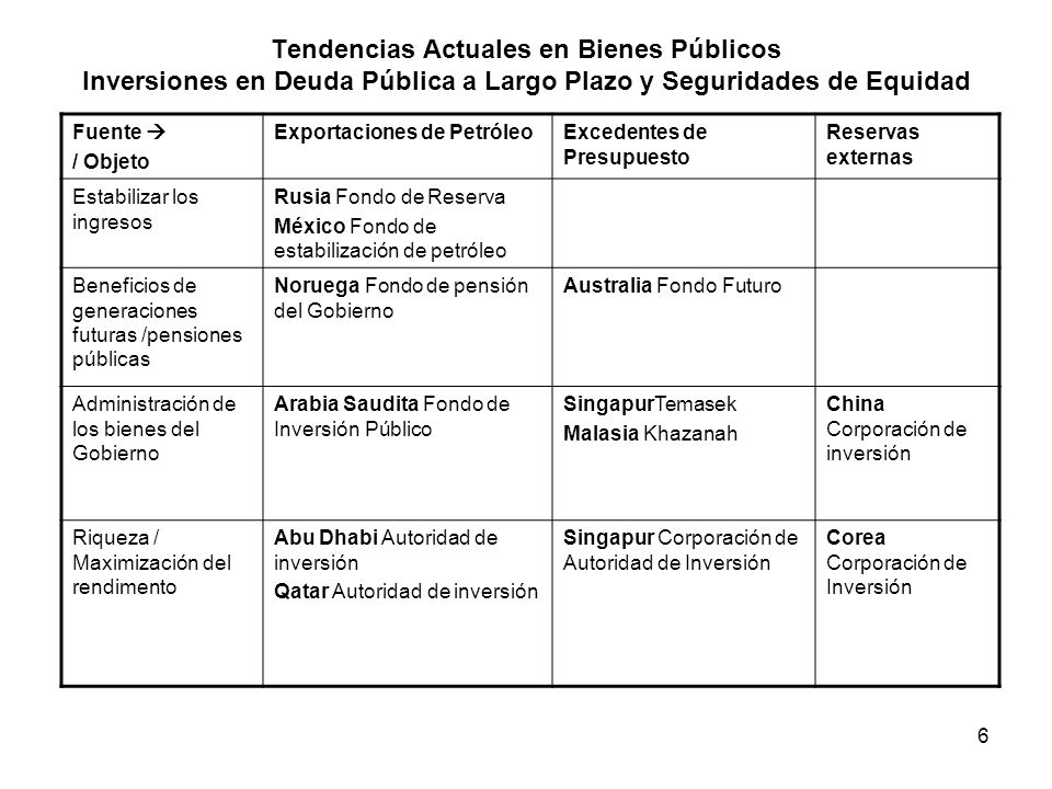 Tendencias Actuales en Bienes Públicos Inversiones en Deuda Pública a Largo Plazo y Seguridades de Equidad
