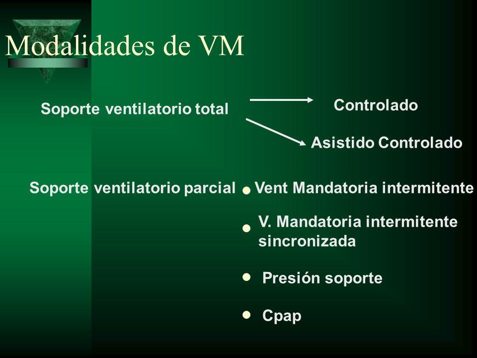 Modalidades de VM Controlado Soporte ventilatorio total