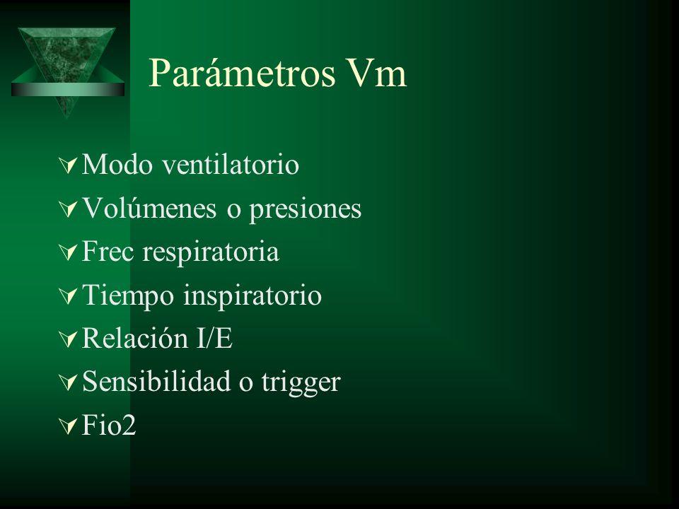 Parámetros Vm Modo ventilatorio Volúmenes o presiones